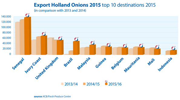 export potential of onion a case Enabling trade – from valuation to action home previous next the case of indian cold-chain development for potatoes potential to export.